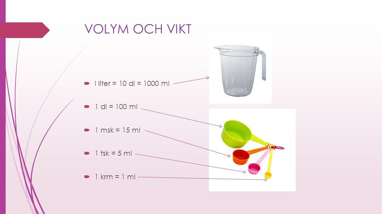 VOLYM OCH VIKT I liter = 10 dl = 1000 ml 1 dl = 100 ml 1 msk = 15 ml