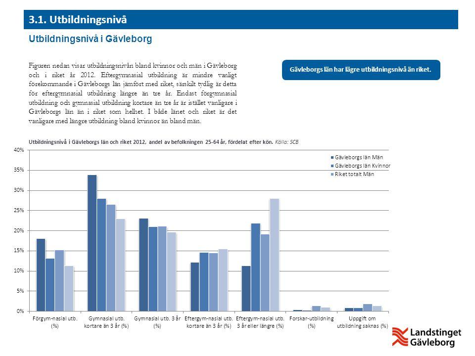 Gävleborgs län har lägre utbildningsnivå än riket.