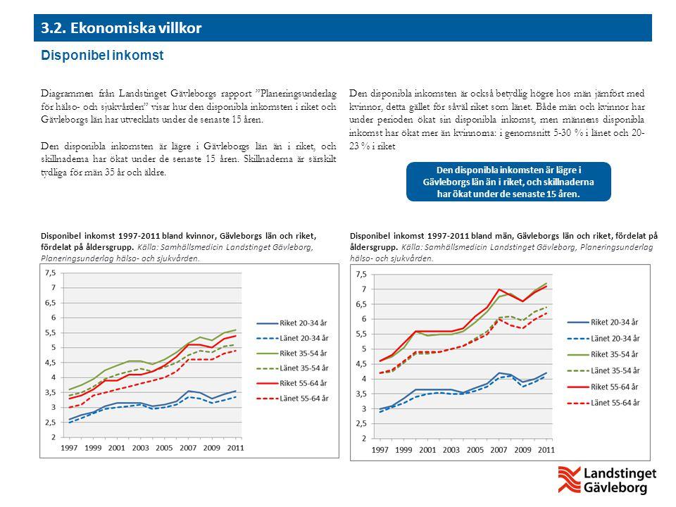3.2. Ekonomiska villkor Disponibel inkomst
