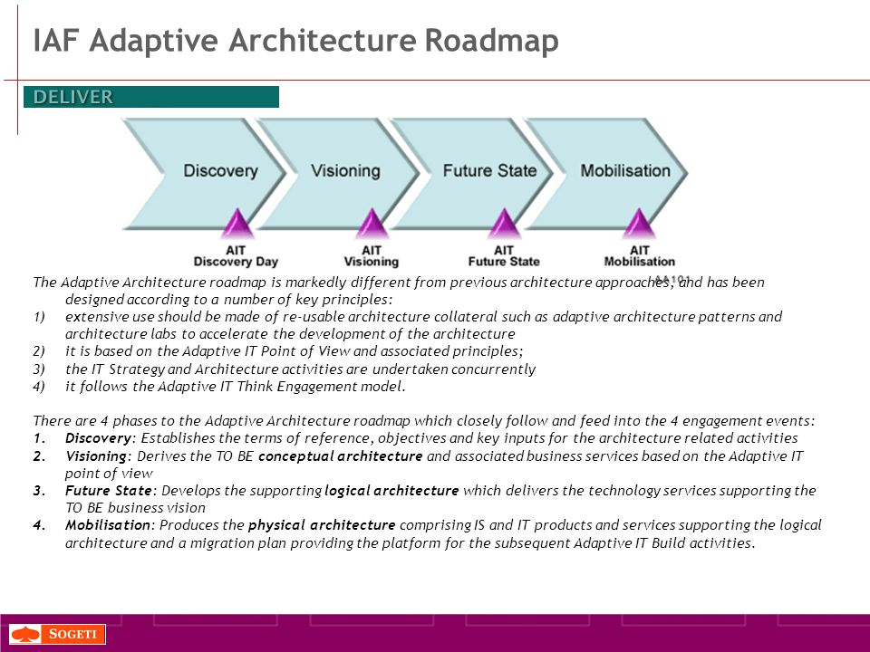 IAF Adaptive Architecture Roadmap