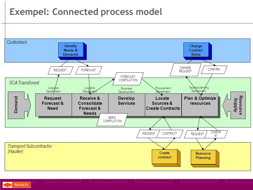 Exempel: Connected process model