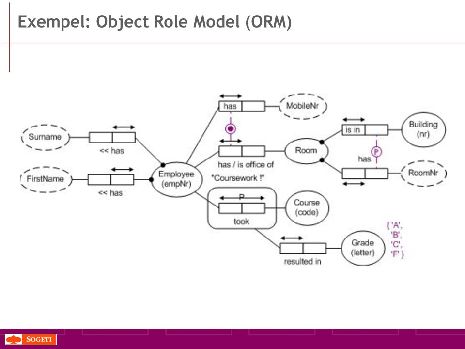 Exempel: Object Role Model (ORM)