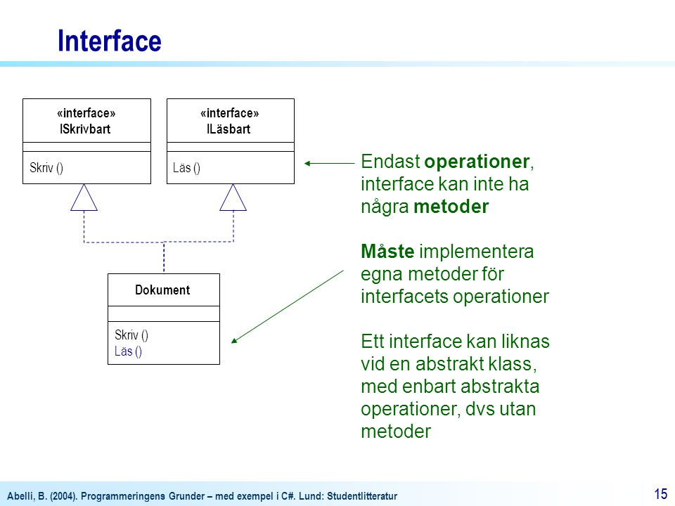 Interface Endast operationer, interface kan inte ha några metoder