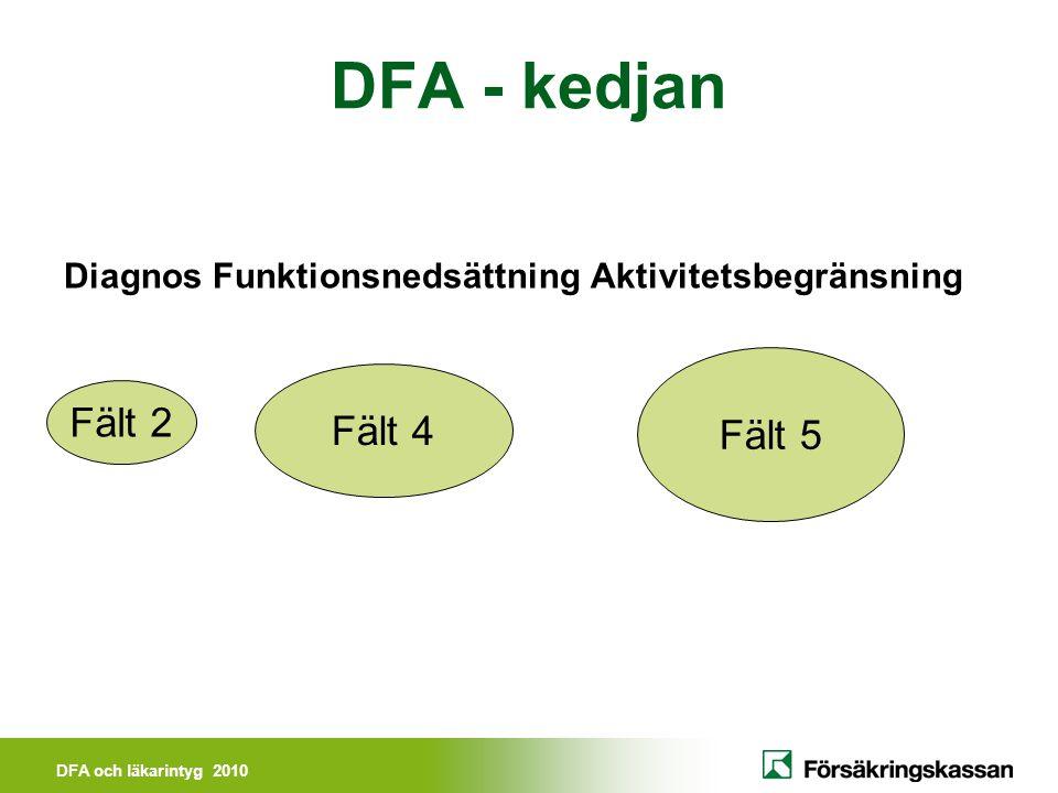DFA - kedjan Fält 5 Fält 4 Fält 2