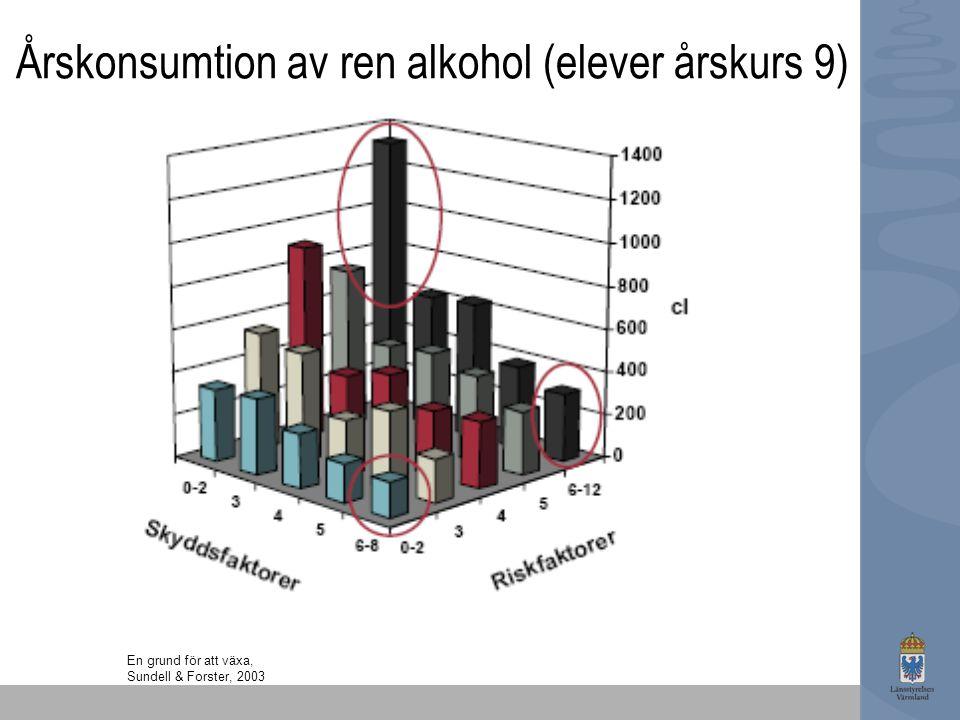 Årskonsumtion av ren alkohol (elever årskurs 9)
