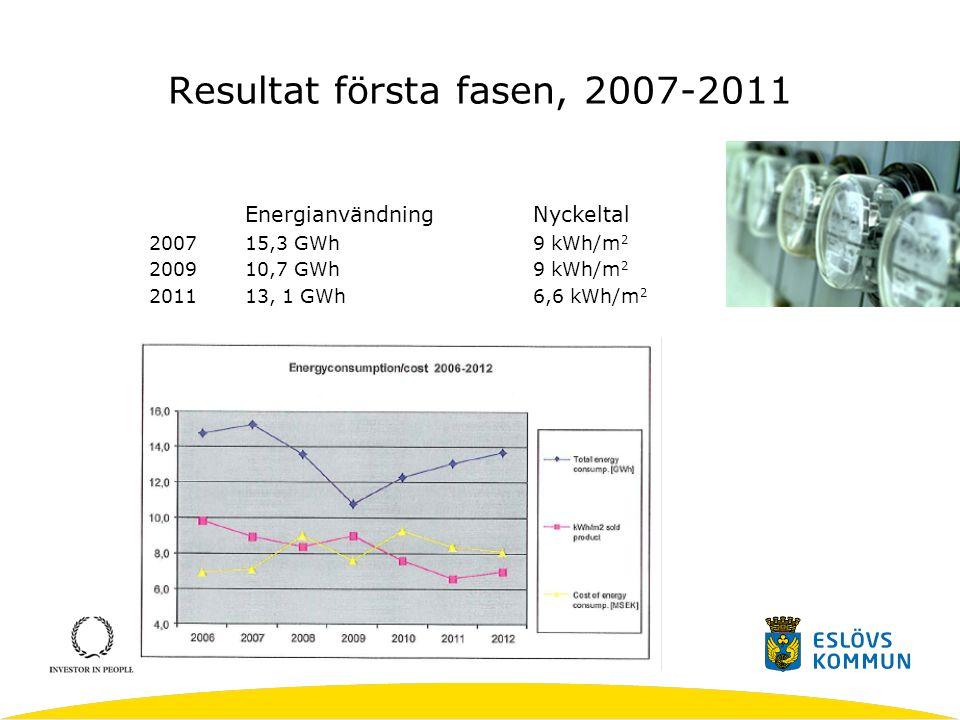 Resultat första fasen, 2007-2011
