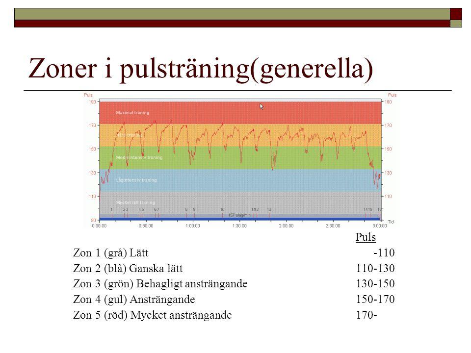 Zoner i pulsträning(generella)
