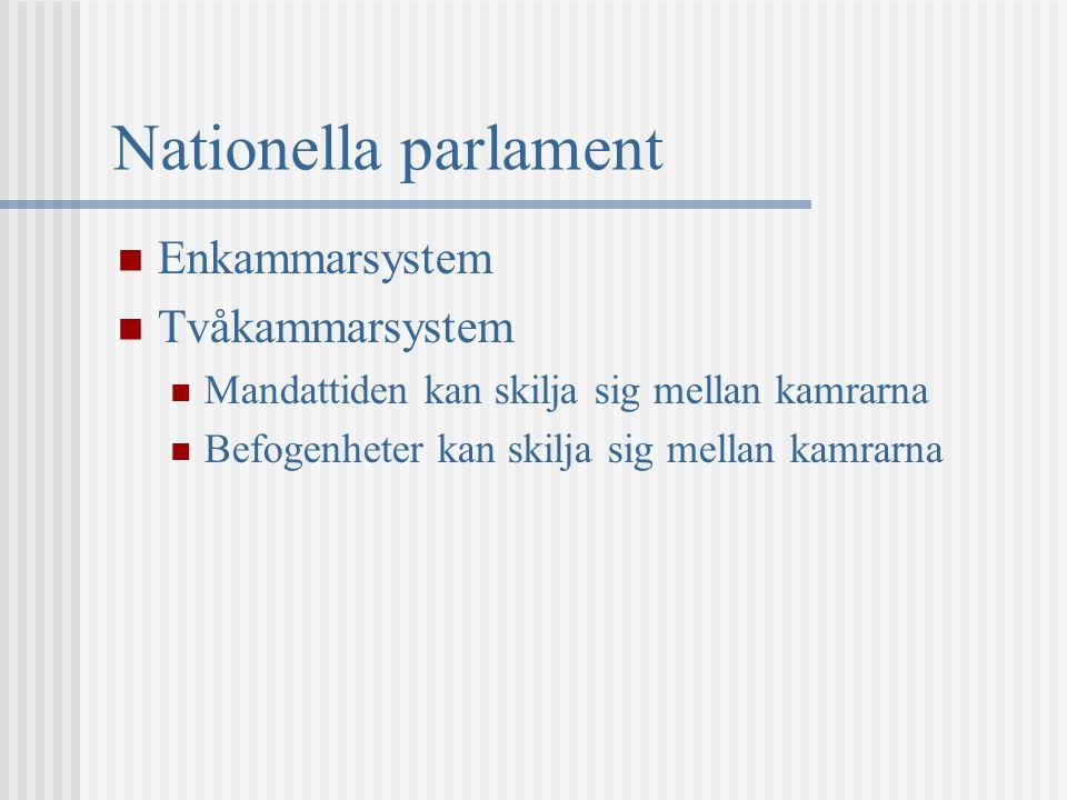 Nationella parlament Enkammarsystem Tvåkammarsystem