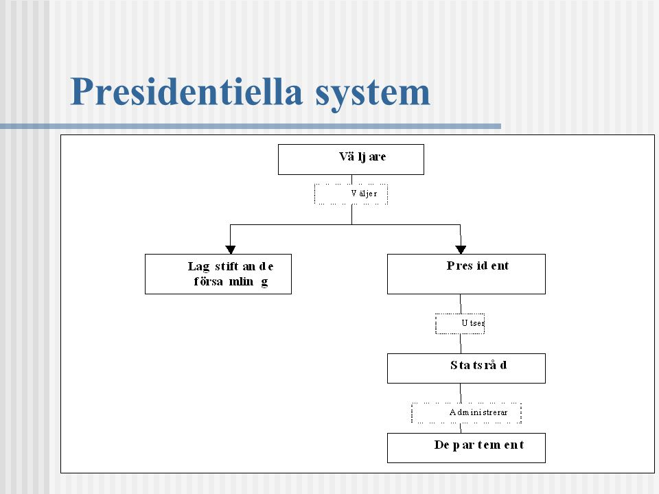 Presidentiella system