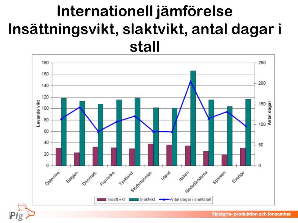 Internationell jämförelse Insättningsvikt, slaktvikt, antal dagar i stall