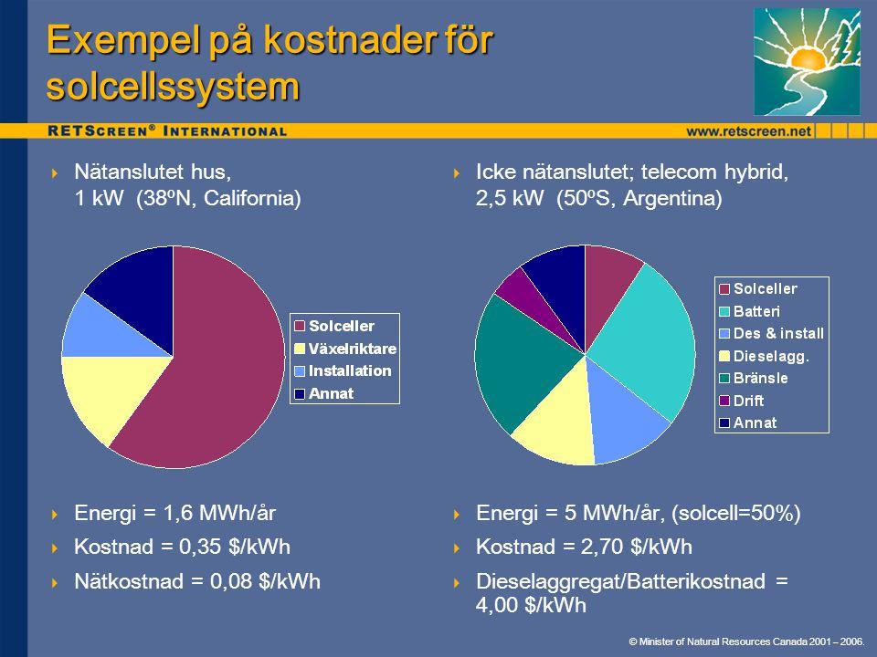 Exempel på kostnader för solcellssystem