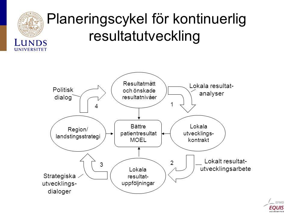 Planeringscykel för kontinuerlig resultatutveckling