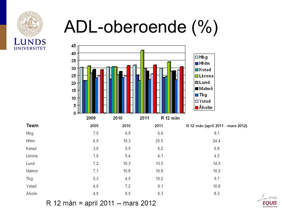 ADL-oberoende (%) R 12 mån = april 2011 – mars 2012 Team 2009 2010