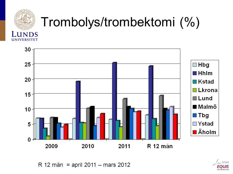 Trombolys/trombektomi (%)