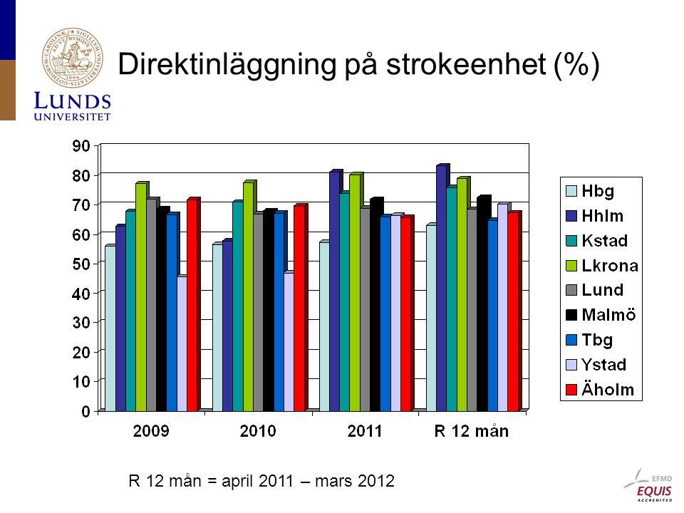 Direktinläggning på strokeenhet (%)