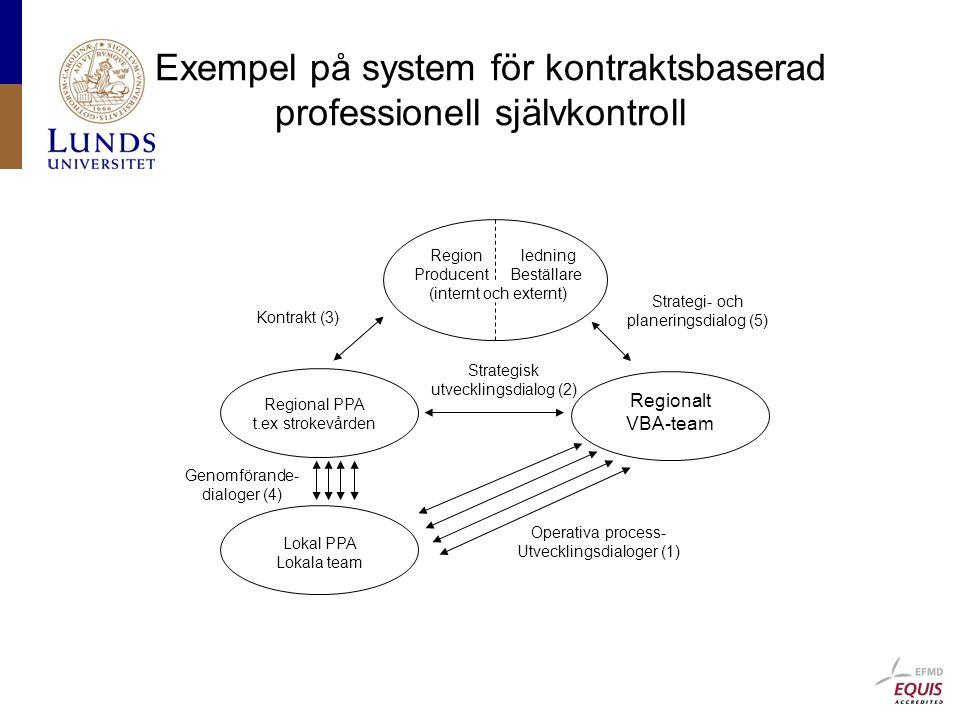 Exempel på system för kontraktsbaserad professionell självkontroll