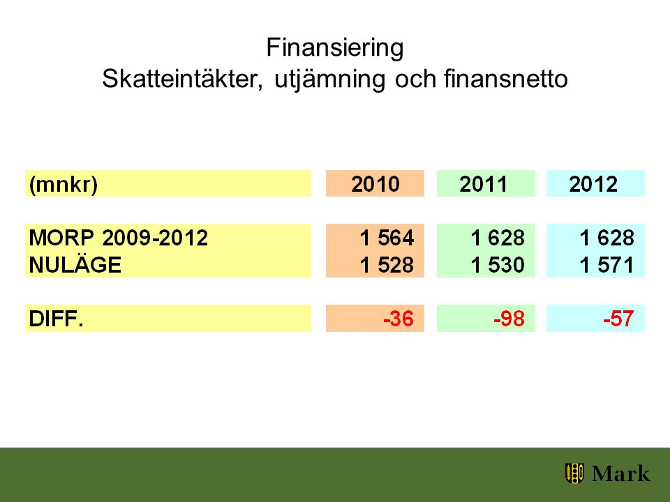 Finansiering Skatteintäkter, utjämning och finansnetto