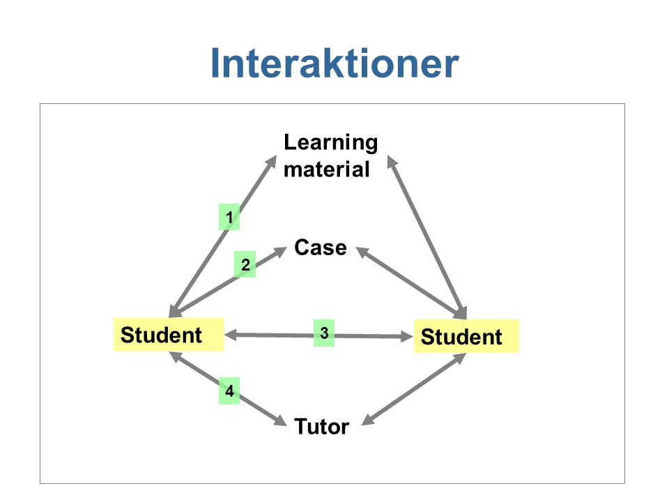 Interaktioner Learning material 1 Case 2 Student 3 Student 4 Tutor