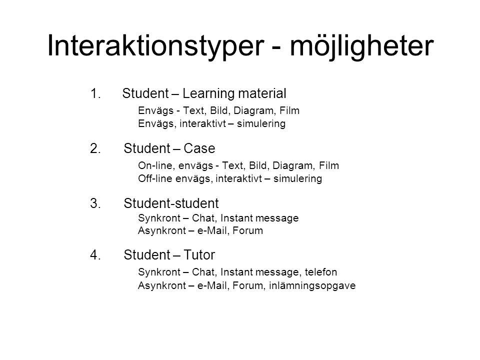 Interaktionstyper - möjligheter