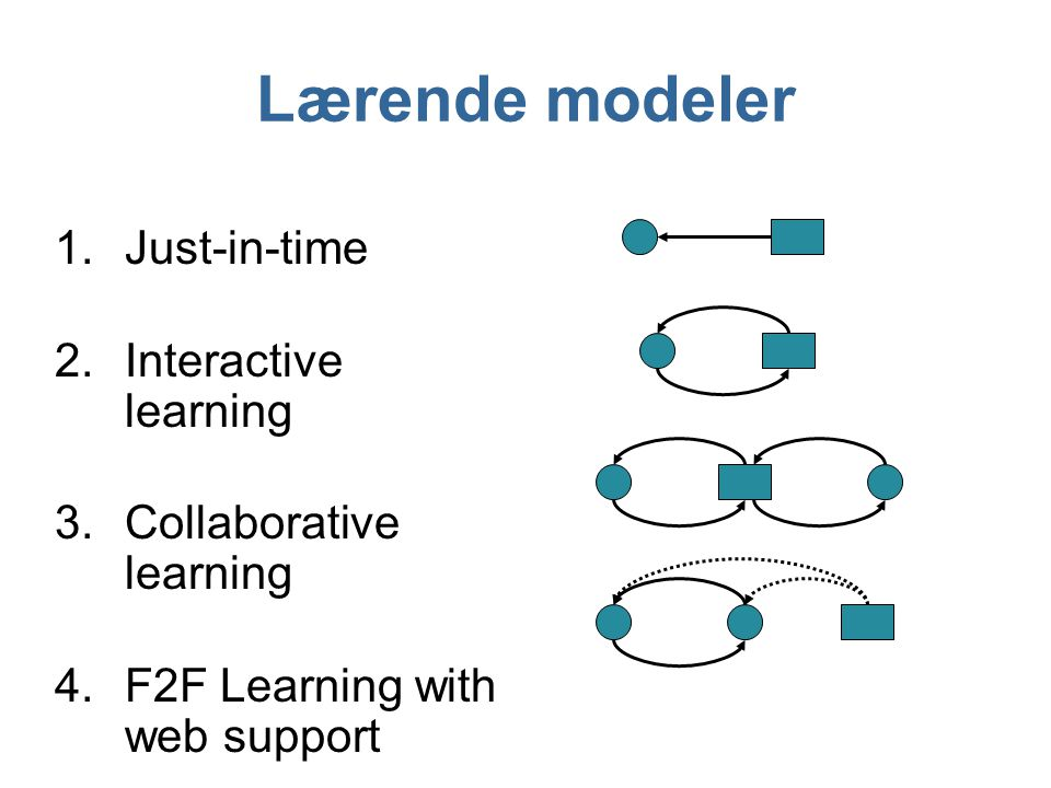 Lærende modeler Just-in-time Interactive learning