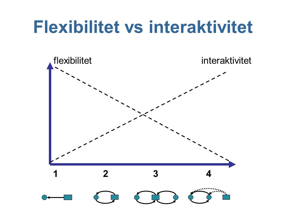 Flexibilitet vs interaktivitet