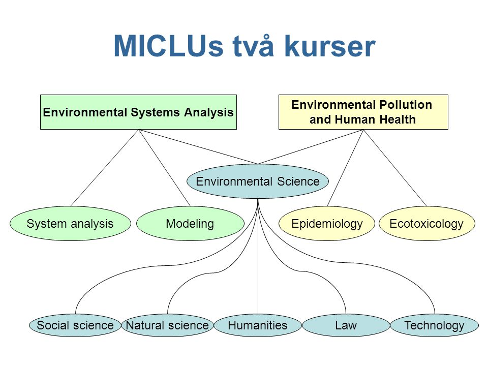 MICLUs två kurser Environmental Systems Analysis