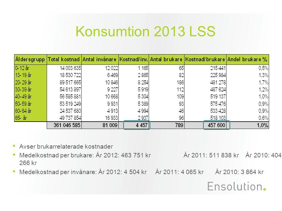 Konsumtion 2013 LSS Avser brukarrelaterade kostnader