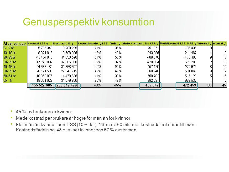 Genusperspektiv konsumtion