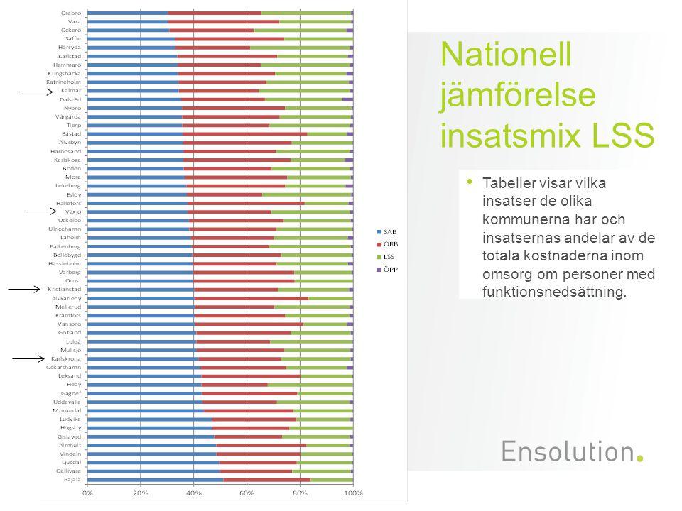 Nationell jämförelse insatsmix LSS