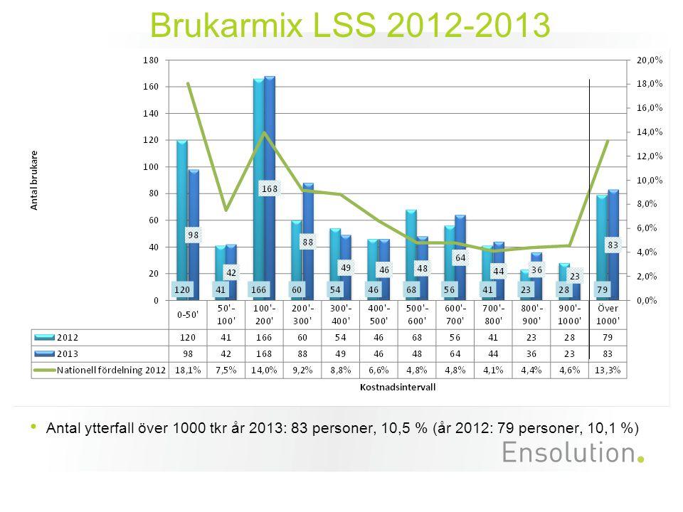 Brukarmix LSS 2012-2013 Antal ytterfall över 1000 tkr år 2013: 83 personer, 10,5 % (år 2012: 79 personer, 10,1 %)