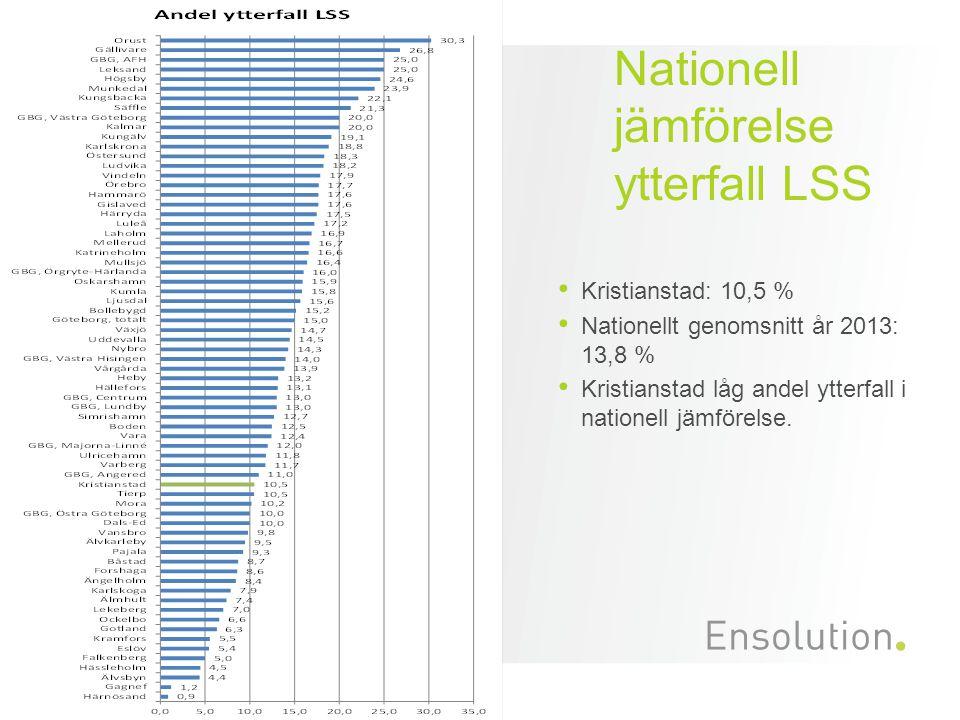 Nationell jämförelse ytterfall LSS