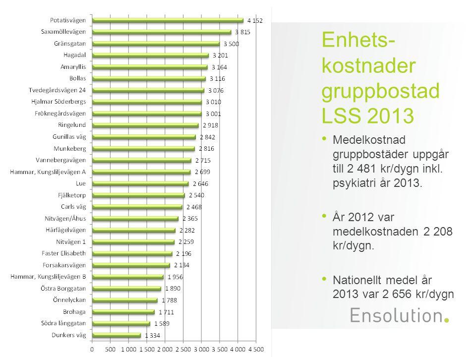Enhets-kostnader gruppbostad LSS 2013