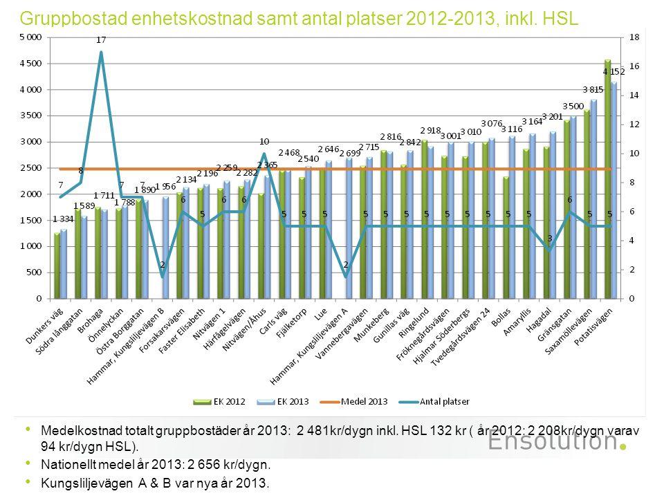 Gruppbostad enhetskostnad samt antal platser 2012-2013, inkl. HSL