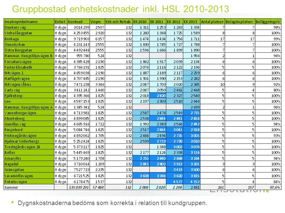 Gruppbostad enhetskostnader inkl. HSL 2010-2013