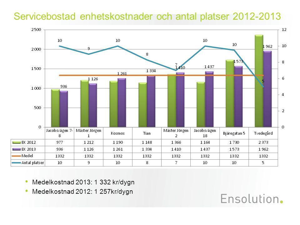 Servicebostad enhetskostnader och antal platser 2012-2013