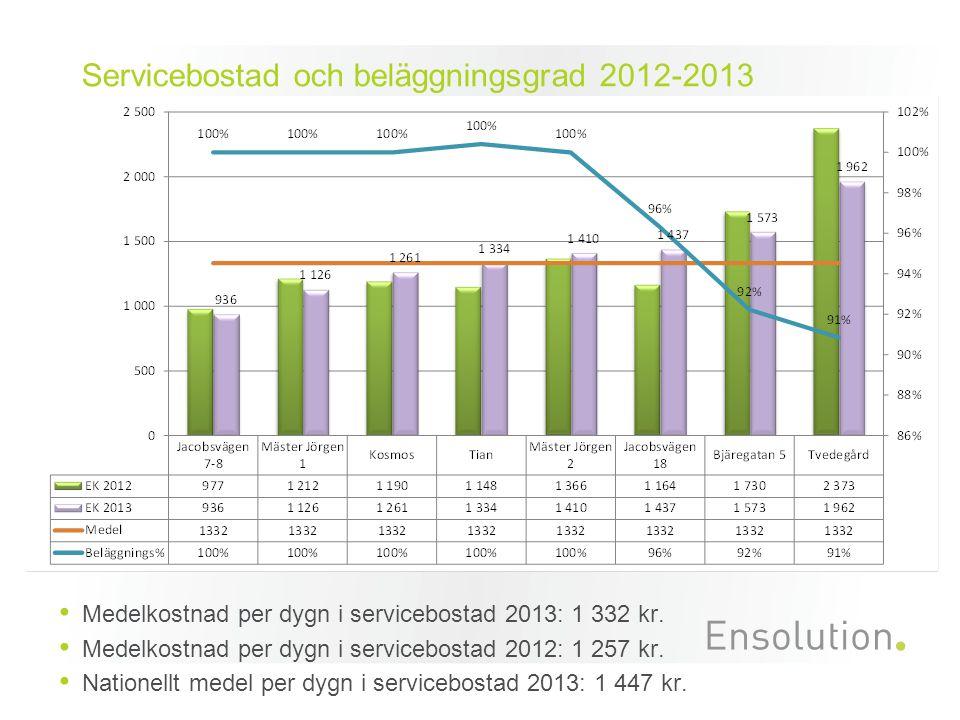 Servicebostad och beläggningsgrad 2012-2013