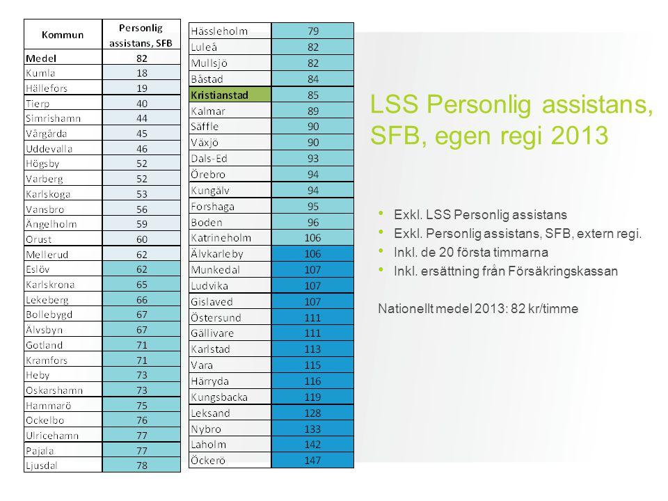 LSS Personlig assistans, SFB, egen regi 2013