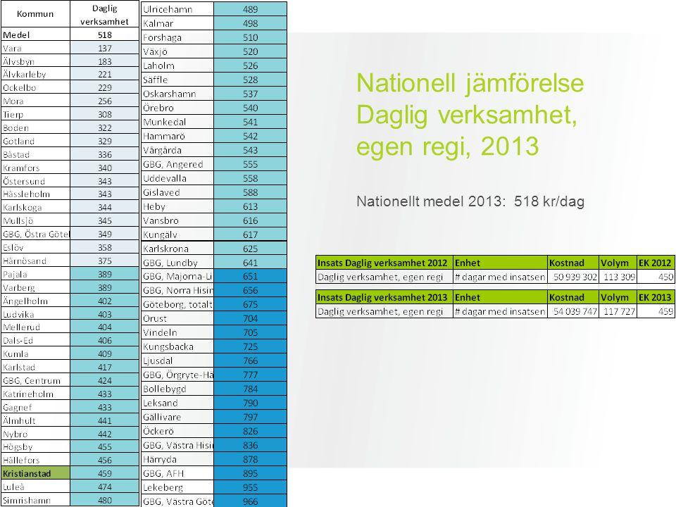 Nationell jämförelse Daglig verksamhet, egen regi, 2013