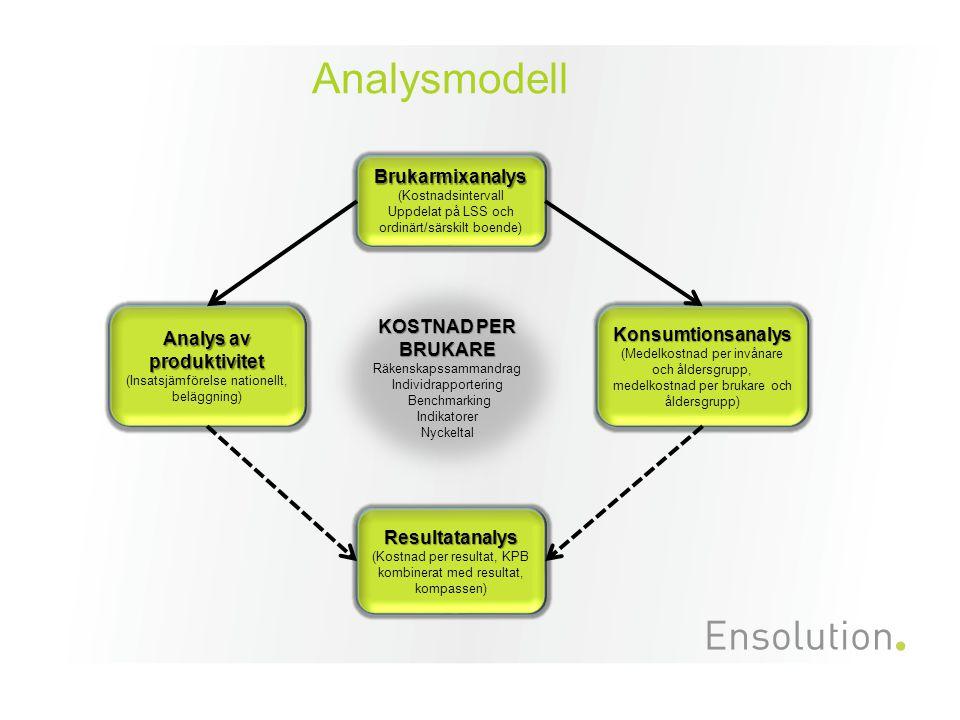 Analysmodell KOSTNAD PER BRUKARE. Räkenskapssammandrag Individrapportering. Benchmarking. Indikatorer.