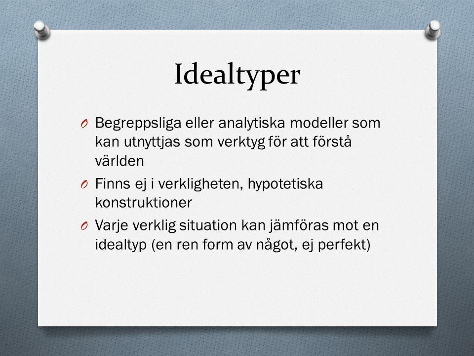 Idealtyper Begreppsliga eller analytiska modeller som kan utnyttjas som verktyg för att förstå världen.
