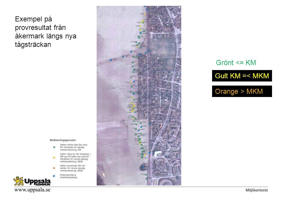 Exempel på provresultat från åkermark längs nya tågsträckan