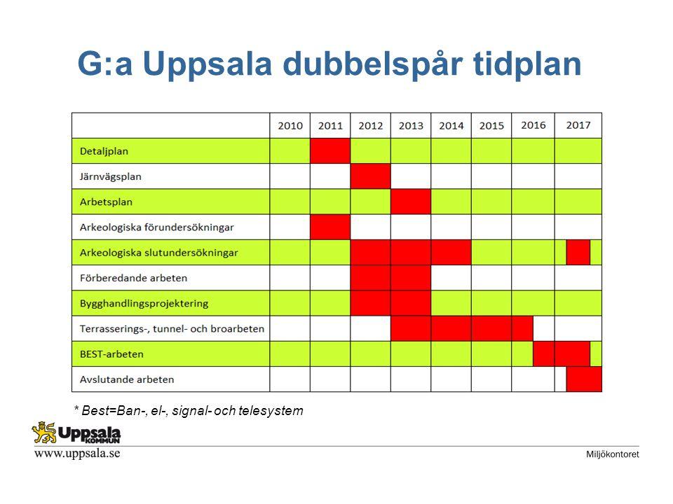 G:a Uppsala dubbelspår tidplan