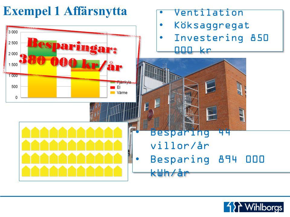 Exempel 1 Affärsnytta Besparing 44 villor/år Besparing 894 000 kWh/år