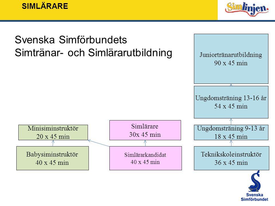 Svenska Simförbundets Simtränar- och Simlärarutbildning