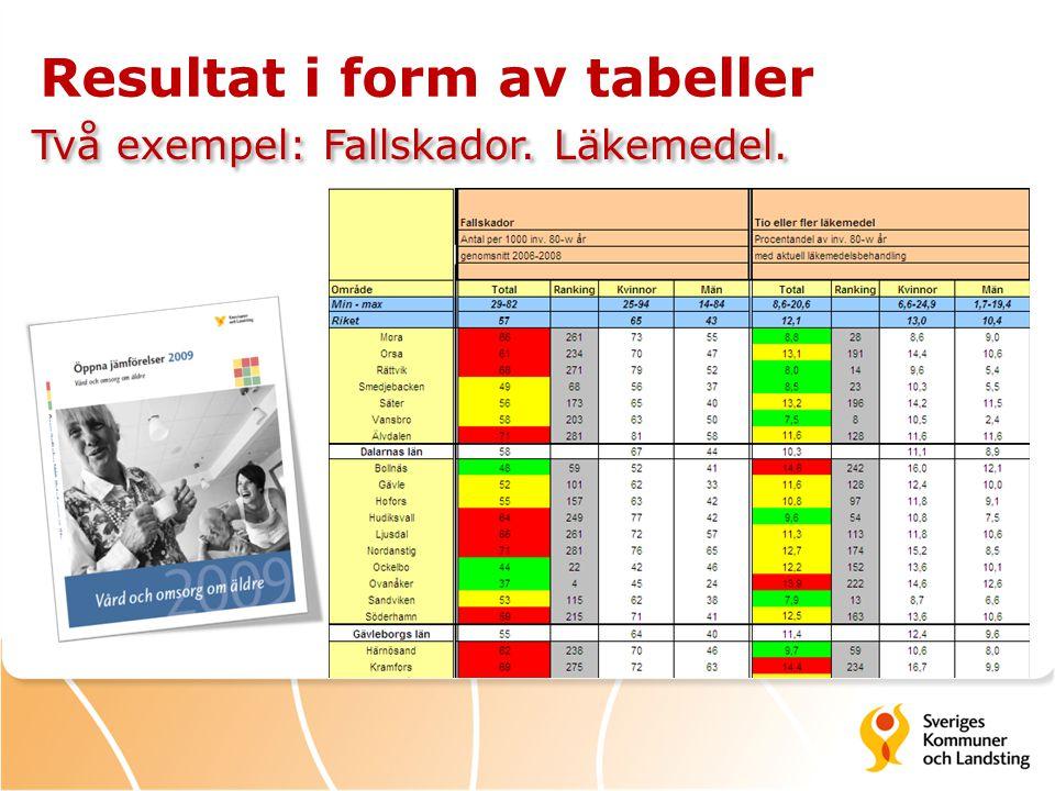 Resultat i form av tabeller