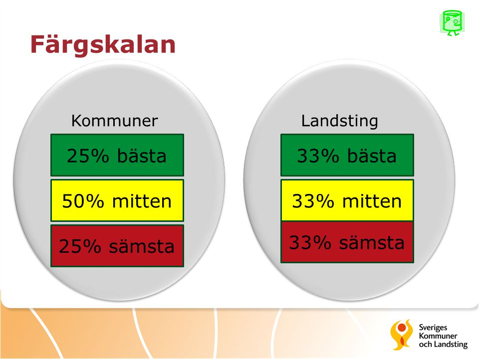 Färgskalan 25% bästa 33% bästa 50% mitten 33% mitten 33% sämsta