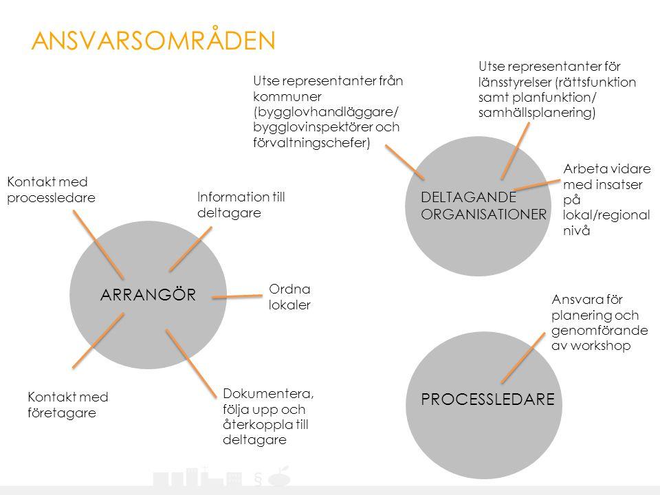 ANSVARSOMRÅDEN ARRANGÖR PROCESSLEDARE DELTAGANDE ORGANISATIONER
