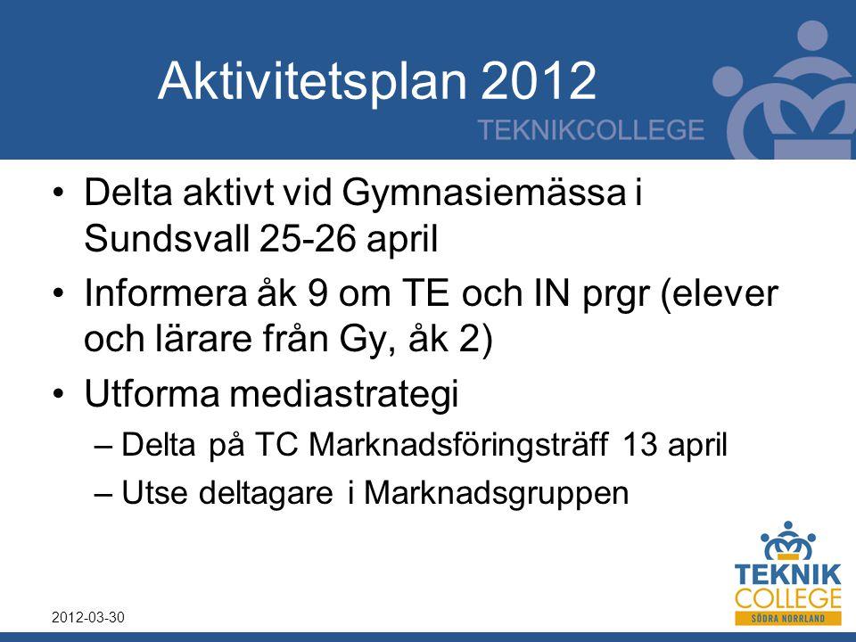 Aktivitetsplan 2012 Delta aktivt vid Gymnasiemässa i Sundsvall 25-26 april. Informera åk 9 om TE och IN prgr (elever och lärare från Gy, åk 2)