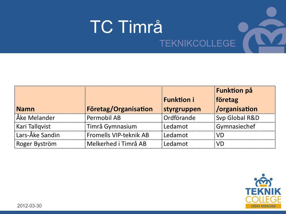 TC Timrå 2012-03-30