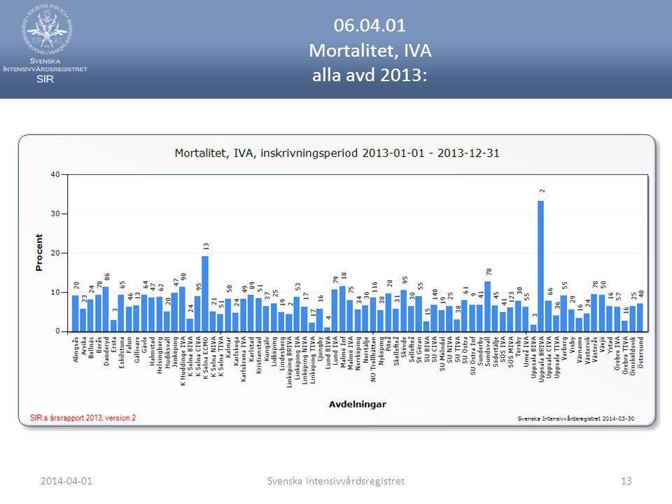 06.04.01 Mortalitet, IVA alla avd 2013: